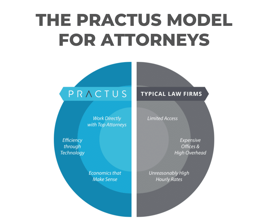 The Practus model for attorneys